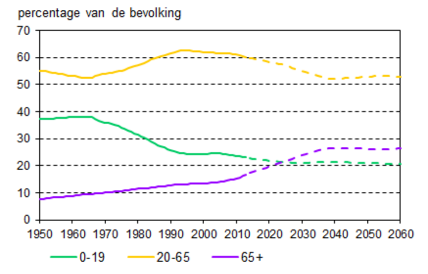 aandeel 65 plussers bevolking nederland assistentiewoningen te koop wereldwijd leven