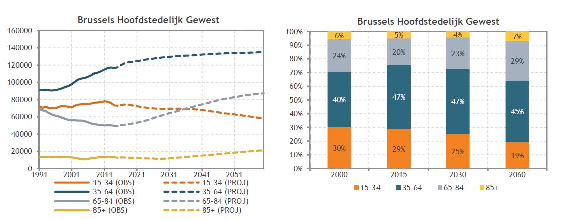 assistentieflats kopen evolutie aantal alleenstaanden volgens leeftijdscategorie in brussels hoofdstedelijk gewest wereldwijd leven