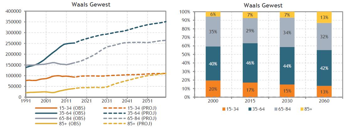 assistentiewoningen te koop evolutie aantal alleenstaanden volgens leeftijdscategorie in waals gewest wereldwijd leven