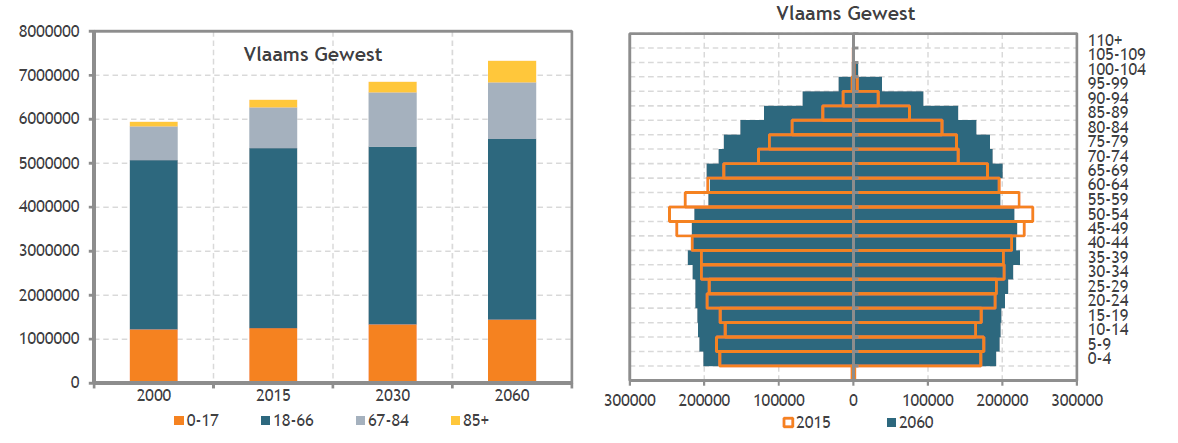 assistentiewoningen te koop evolutie van belgische bevolking per leeftijdsgroep in vlaams gewest wereldwijd leven