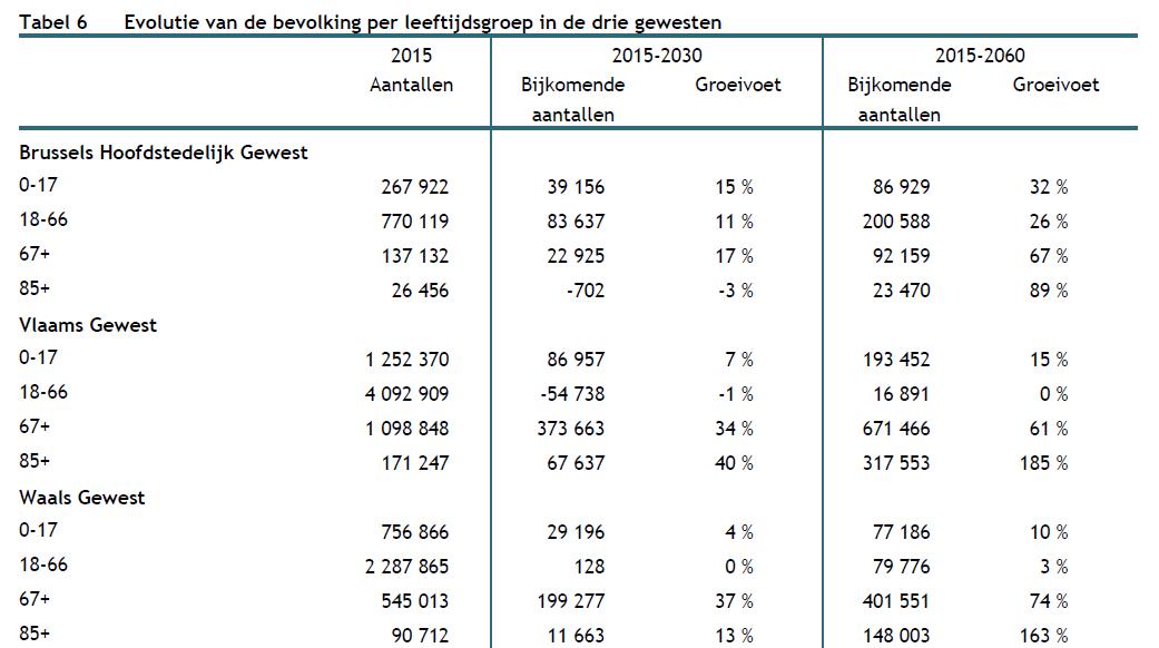 assistentiewoningen te koop evolutie van de bevolking per leeftijdsgroep in de drie gewesten belgië wereldwijd leven