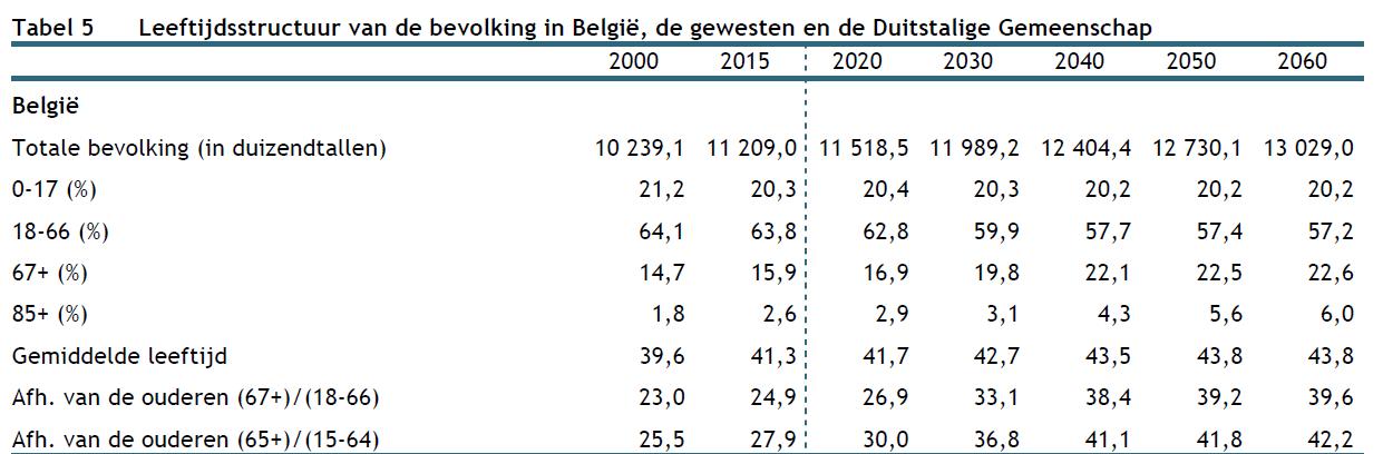 assistentiewoningen te koop leeftijdsstructuur van de bevolking in belgië wereldwijd leven