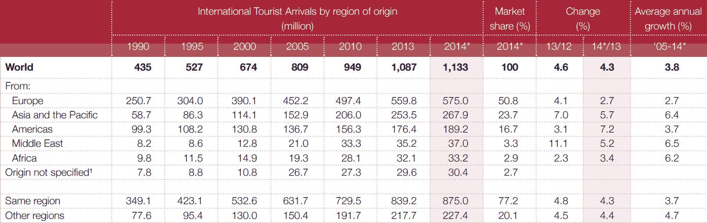 internationale aankomsten toeristen per regio hotelkamers