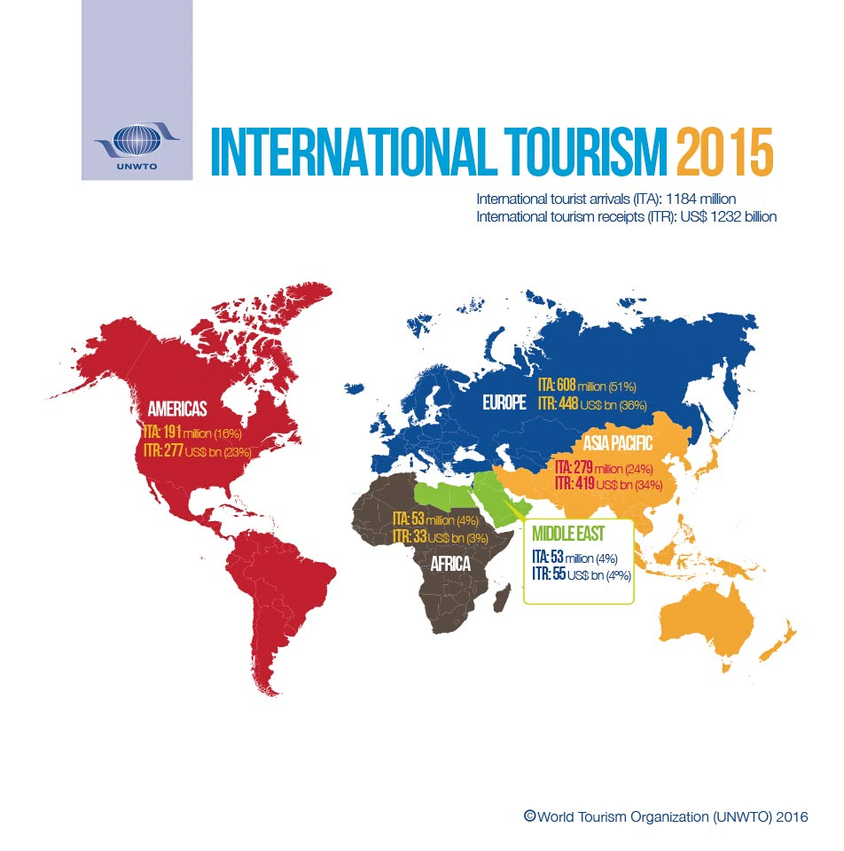 internationale aankomsten van toeristen 2014