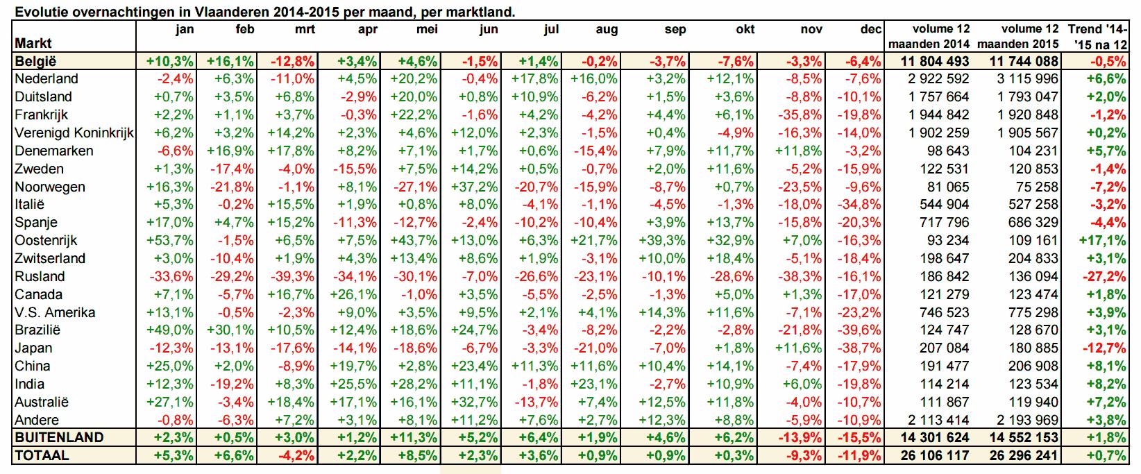 toerismecijfers overnachtingen vlaanderen 2015