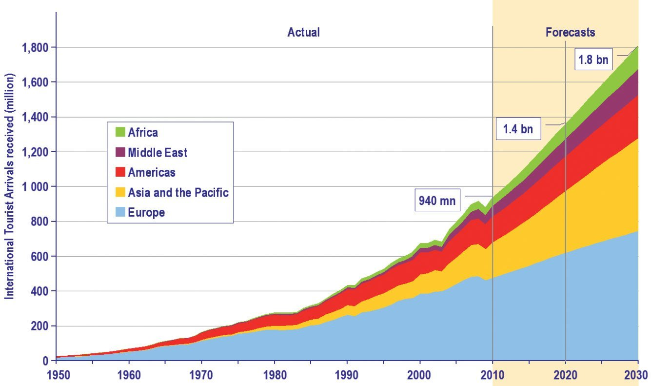 voorspellingen internationale toerismesector tot 2030 hotelkamers te koop wereldwijd leven